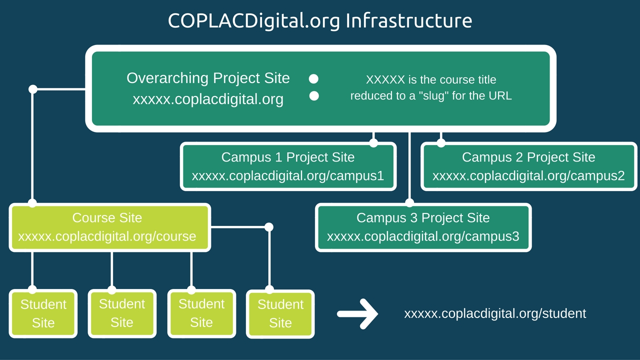 coplacdigital-org-infrastructure-3